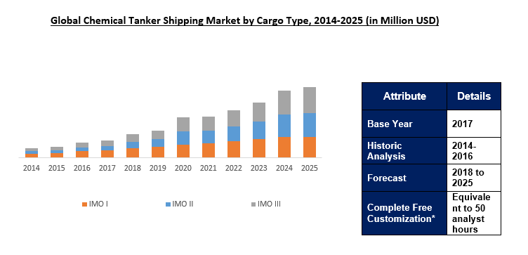 Chemical Tanker Shipping Market Outlook To 2025