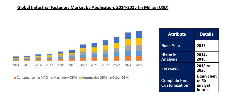 Industrial Fasteners Market Size