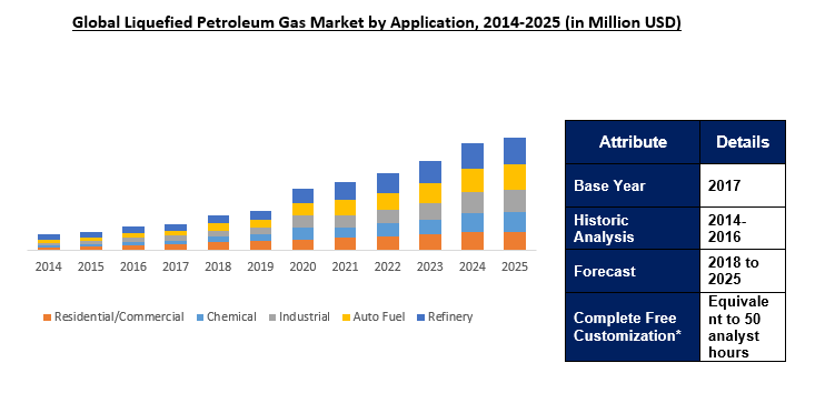 Liquefied Petroleum Gas (LPG) Market Outlook To 2025