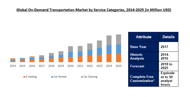 On-Demand Transportation Market Size, Share | Industry Report 2025