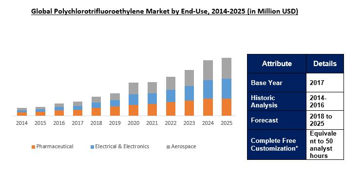 Polychlorotrifluoroethylene (PCTFE) Market Outlook To 2025