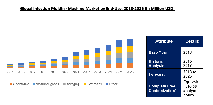 Injection Molding Machine Market Size Share Amp Research