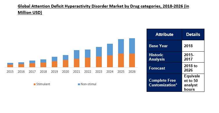 Attention Deficit Hyperactivity Disorder (ADHD) Market Size