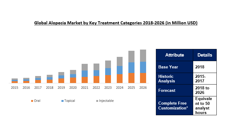Global Alopecia Market