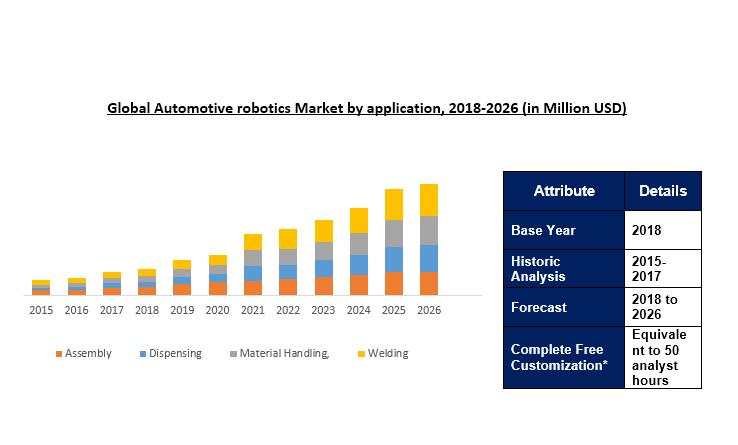 Autumotive robotics market size