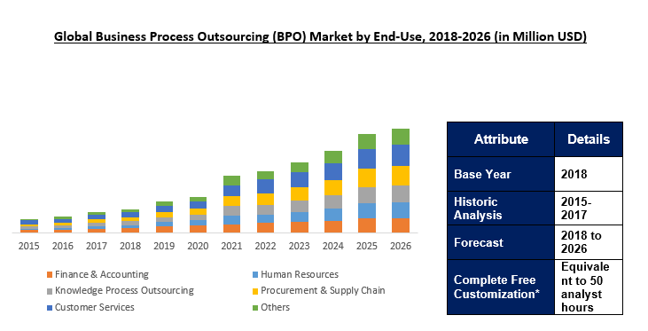 Business Process Outsourcing (BPO) Market