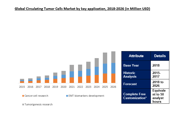 circulating tumor cells market