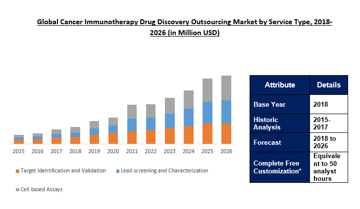 cancer immunotherapy drug discovery outsourcing market