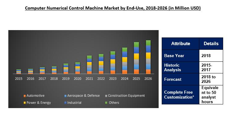 Computer Numerical Control (CNC) Machine Market Size | Report 2026