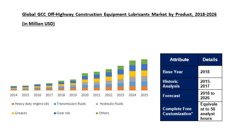 GCC Off-Highway Construction Equipment Lubricants Market