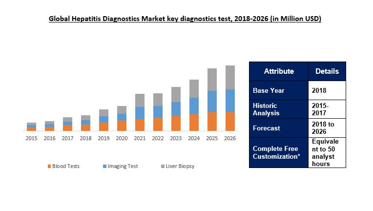 Global Hepatitis Diagnostics Market Size