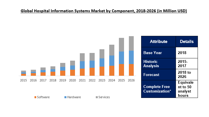 Hospital Information Systems (HIS) Market Size