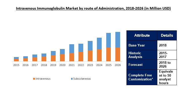 Intravenous Immunoglobulin Market Size | IVIG Industry Report 2026