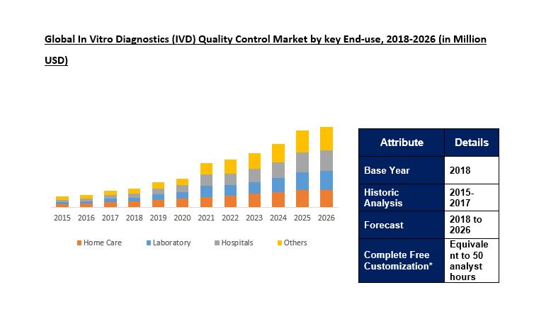 in vitro diagnostics (ivd) quality control market
