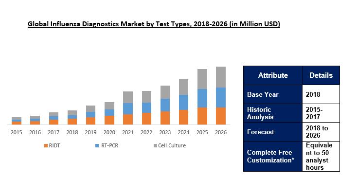 Influenza Diagnostics Market