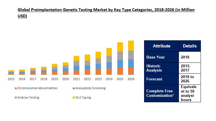 preimplantation genetic testing market