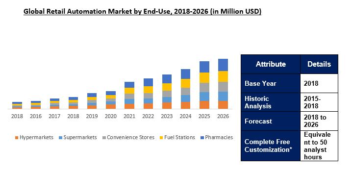 Retail Automation Market Size