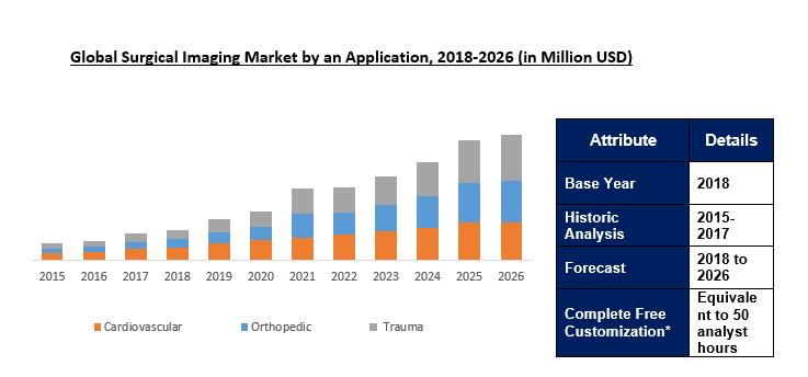 Surgical Imaging Market Size