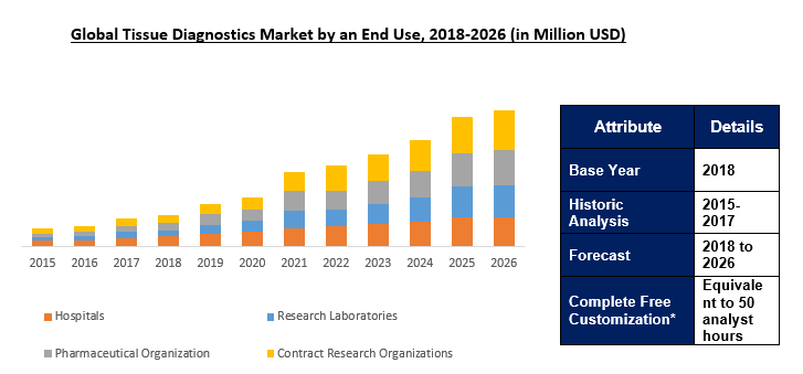 Tissue Diagnostics Market Size