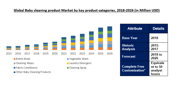 baby cleaning products market
