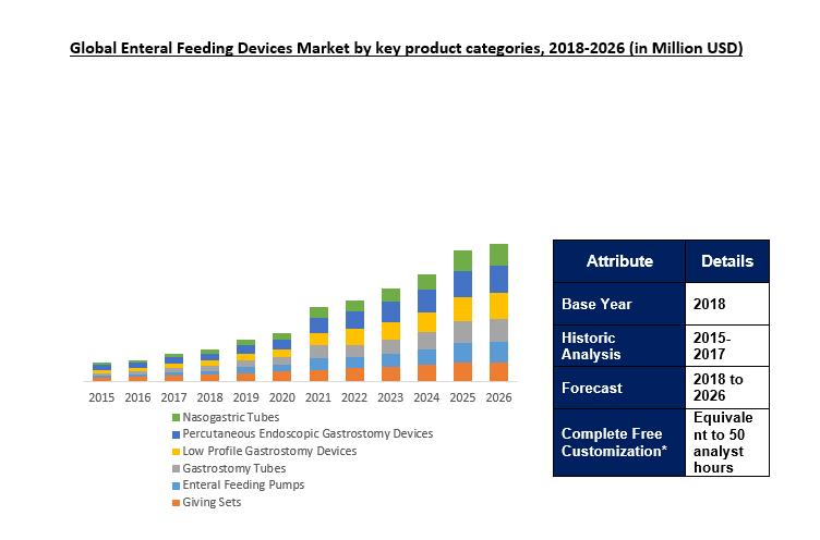 Enteral Feeding Devices Market