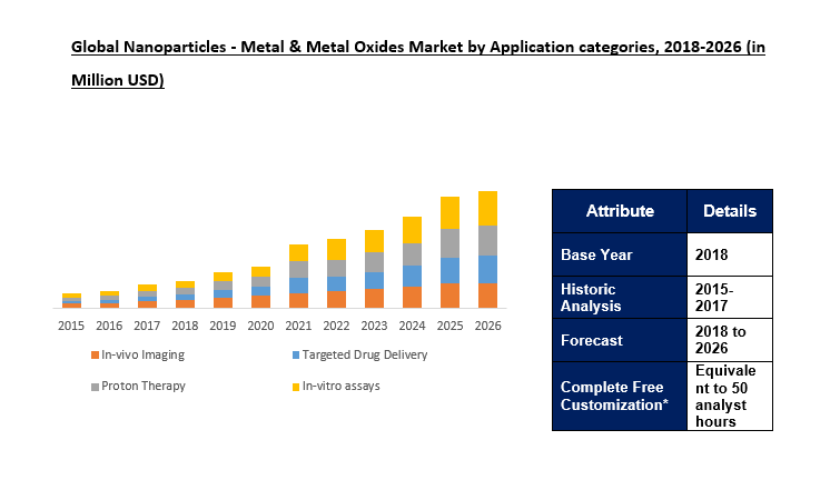 GLOBAL Nanoparticles - Metal & Metal Oxides Market