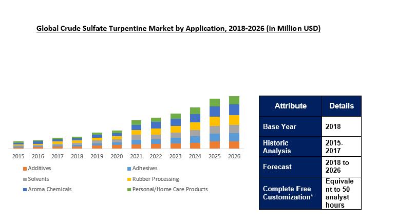 Global Crude Sulfate Turpentine Market Size