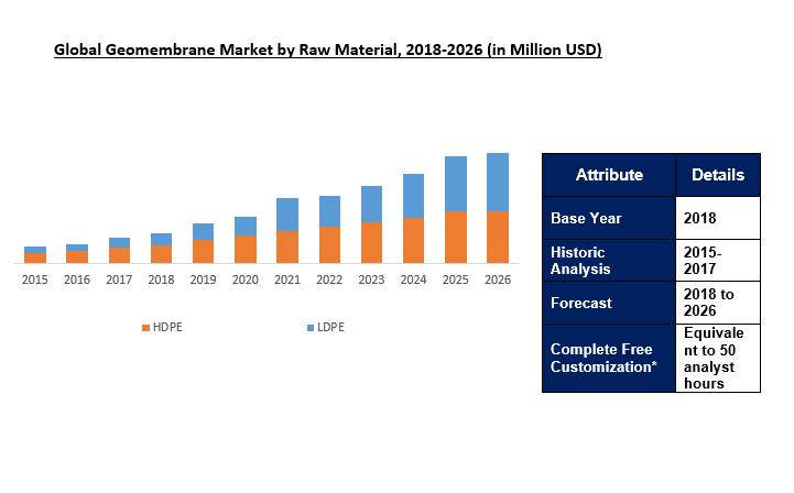Geomembrane Market