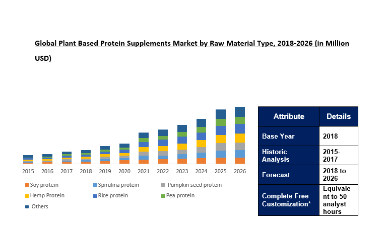 Plant Based Protein Supplements Market