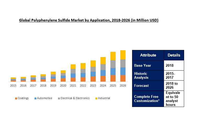 Global Polyphenylene Sulfide (PPS) Market