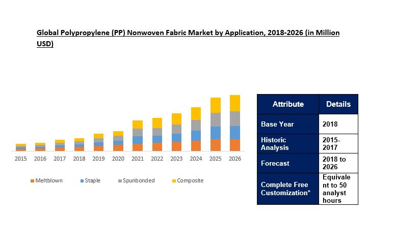 Polypropylene (PP) Nonwoven Fabric Market