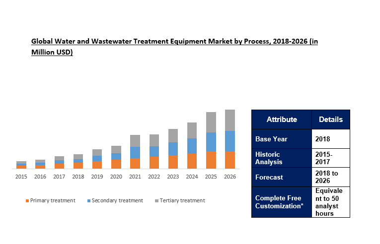 Global Water and Wastewater Treatment Equipment Market
