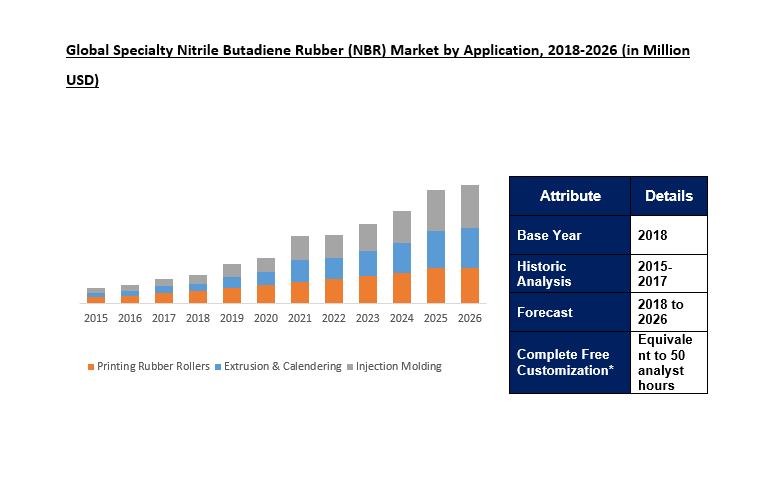 Specialty Nitrile Butadiene Rubber (NBR) Market