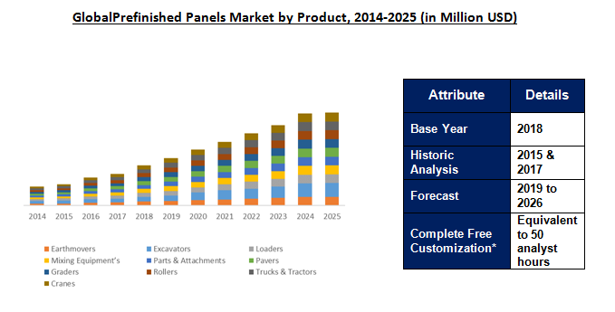 Prefinished Panels Market