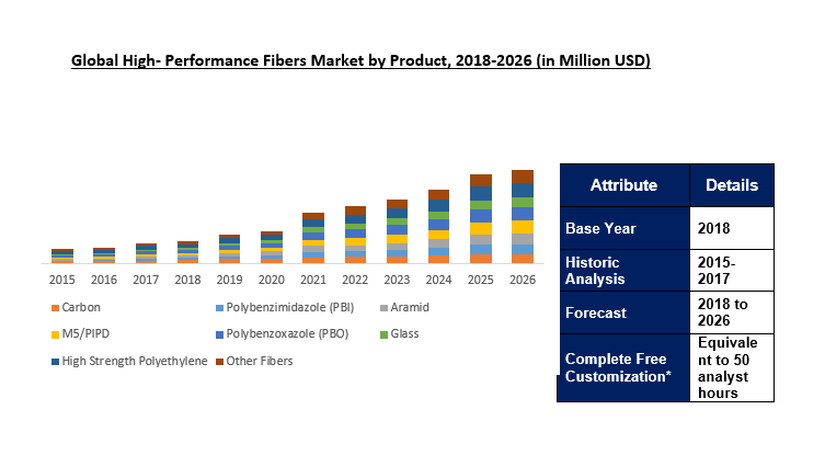 Global High Performance Fibers Market